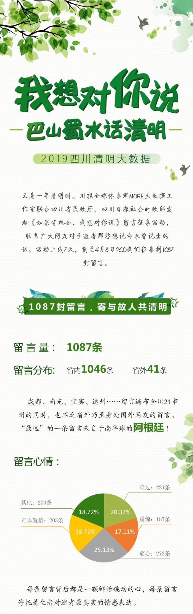 2019年四川清明祭扫大数据新鲜出炉